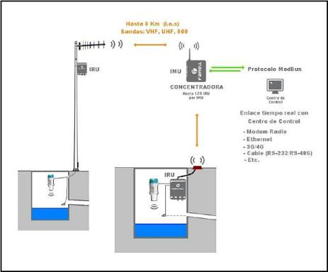 Sistema Irrimation-RF residuales
